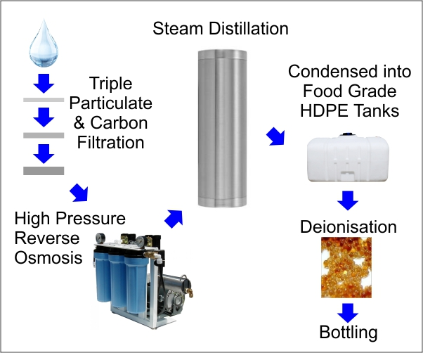 Our Water Distilling Process